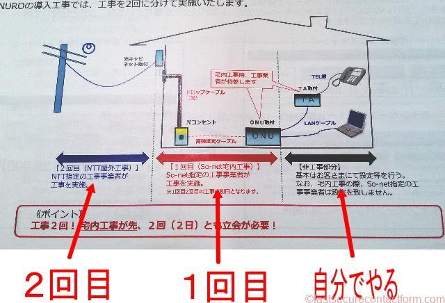 NURO光工事の概要図