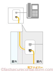 電話線の穴を利用する