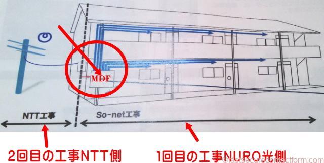 アパート、マンション集合住宅の場合・NURO光の工事