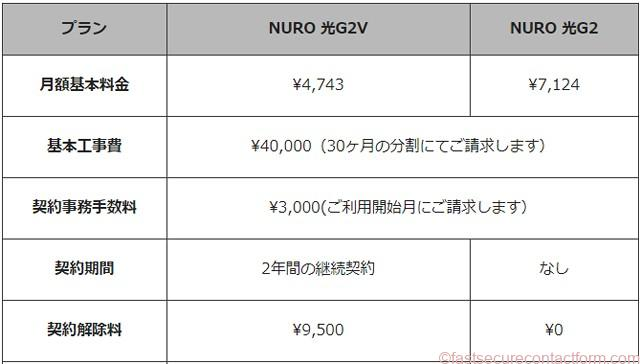 NURO光の料金コースには2つあります。NURO光G2VとNURO光G2です。