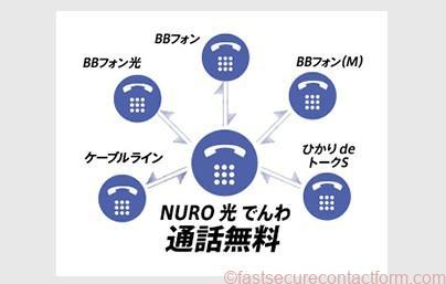NURO光電話の通話料割引