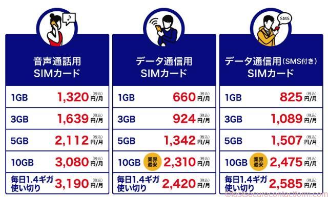 DTI SIMの料金体系