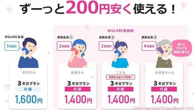 BIGLOBEモバイルの格安SIM、2回線目200円割引