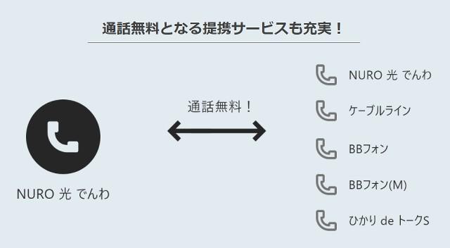 NURO光でんわの無料通話の図